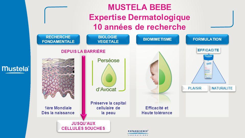 MUSTELA BEBE Expertise Dermatologique 10 années de recherche