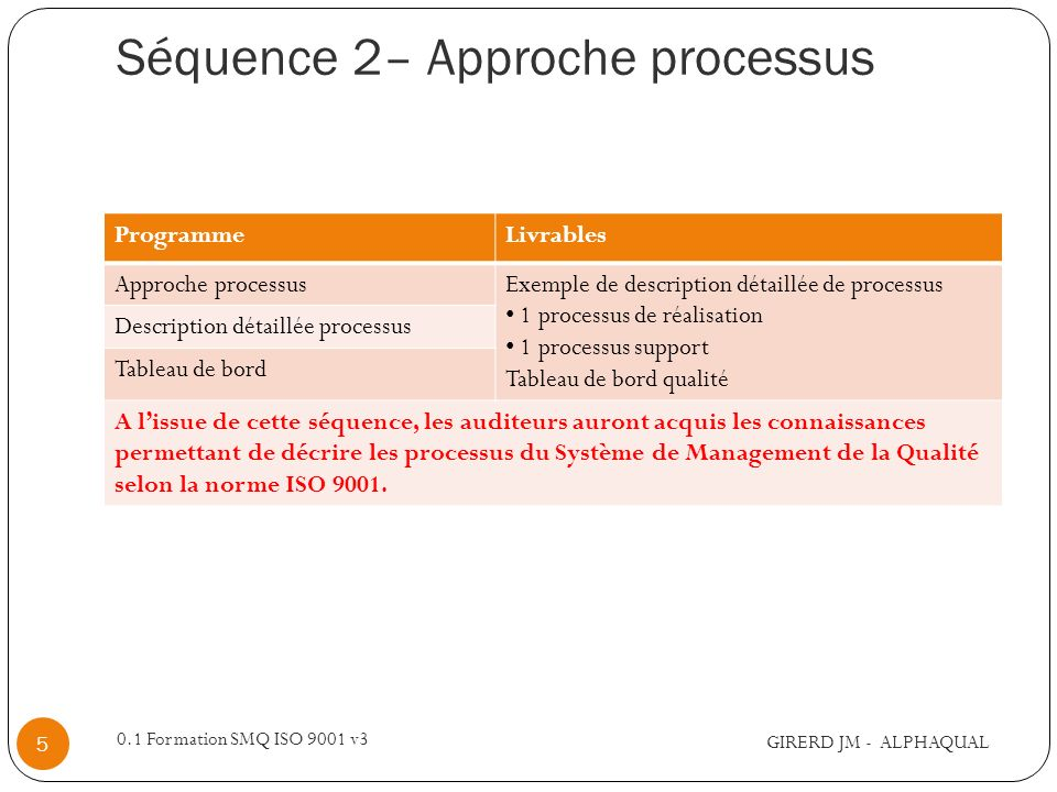 Séquence 2– Approche processus