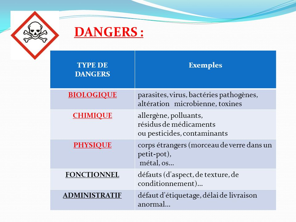 DANGERS : TYPE DE DANGERS Exemples BIOLOGIQUE