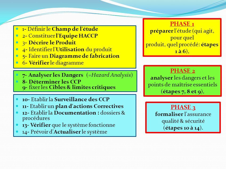 PHASE 3 formaliser l assurance qualité & sécurité