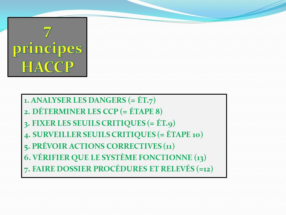 7 principes HACCP