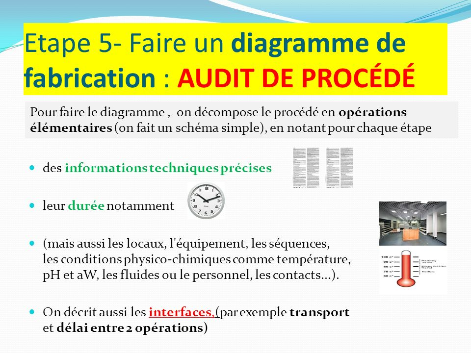 Etape 5- Faire un diagramme de fabrication : AUDIT DE PROCÉDÉ