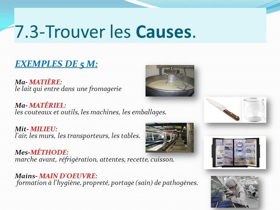 7.3-Trouver les Causes. EXEMPLES DE 5 M: