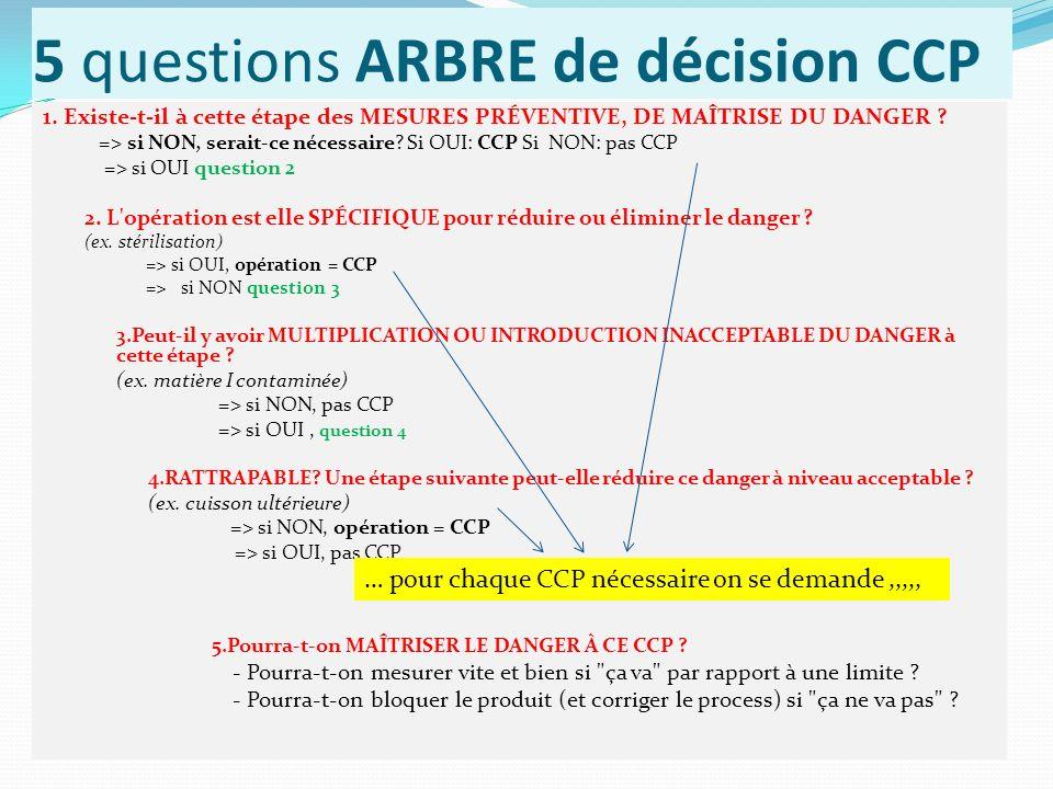 5 questions ARBRE de décision CCP