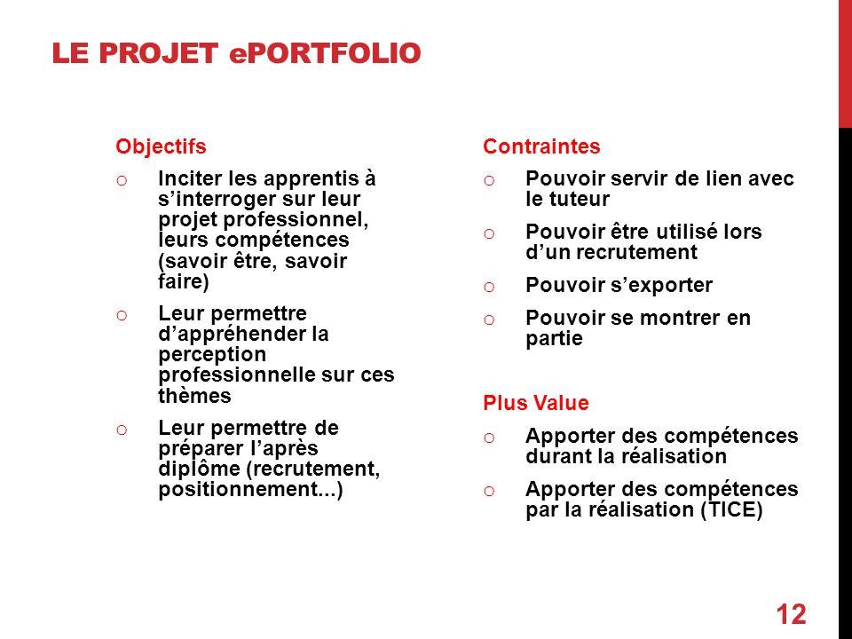 LE PROJET ePORTFOLIO Objectifs