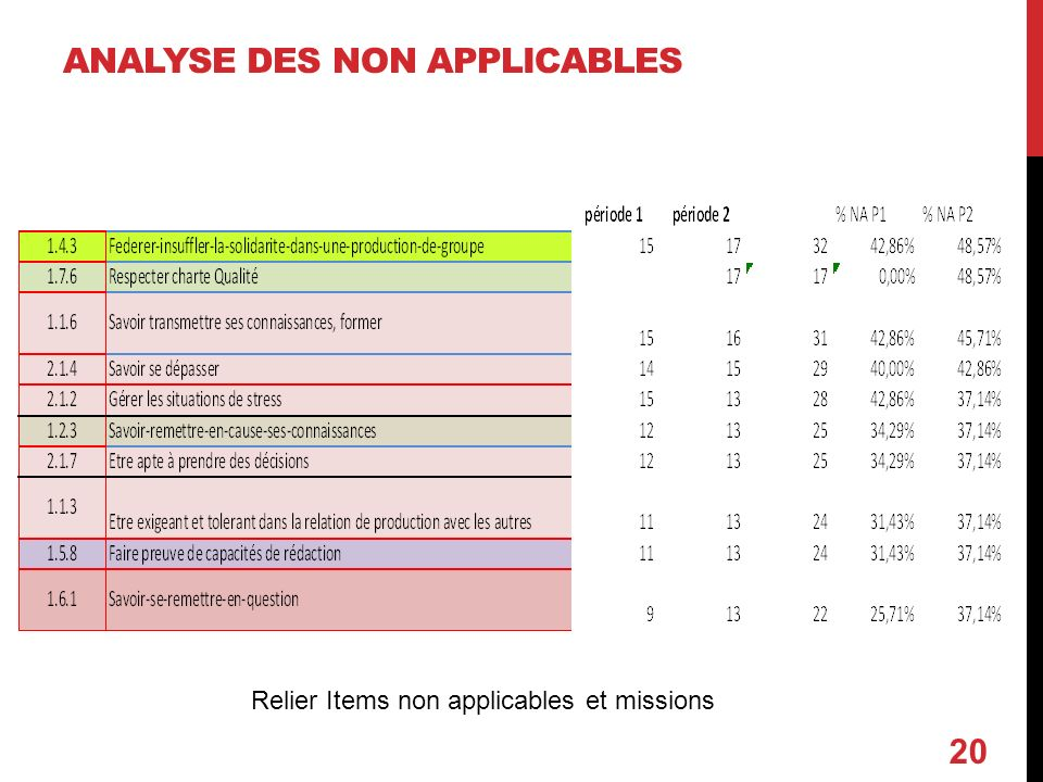 Analyse des non applicables