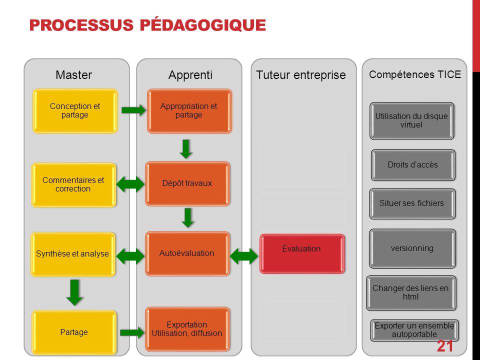 Processus pédagogique