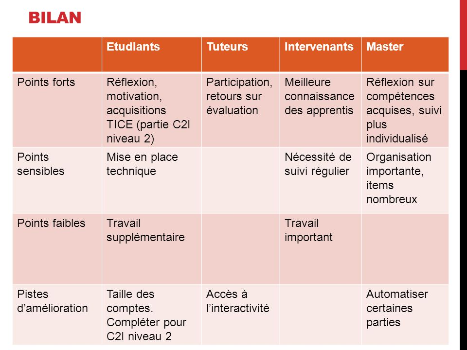 BILAn Etudiants Tuteurs Intervenants Master Points forts