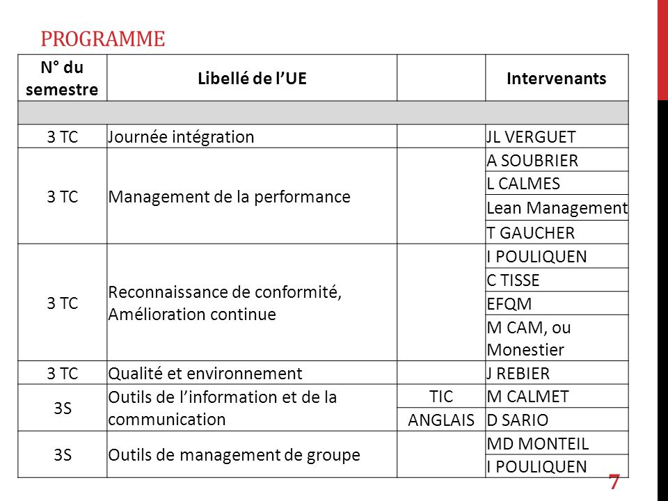 programme N° du semestre Libellé de l'UE Intervenants 3 TC