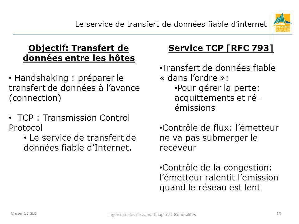 Objectif: Transfert de données entre les hôtes