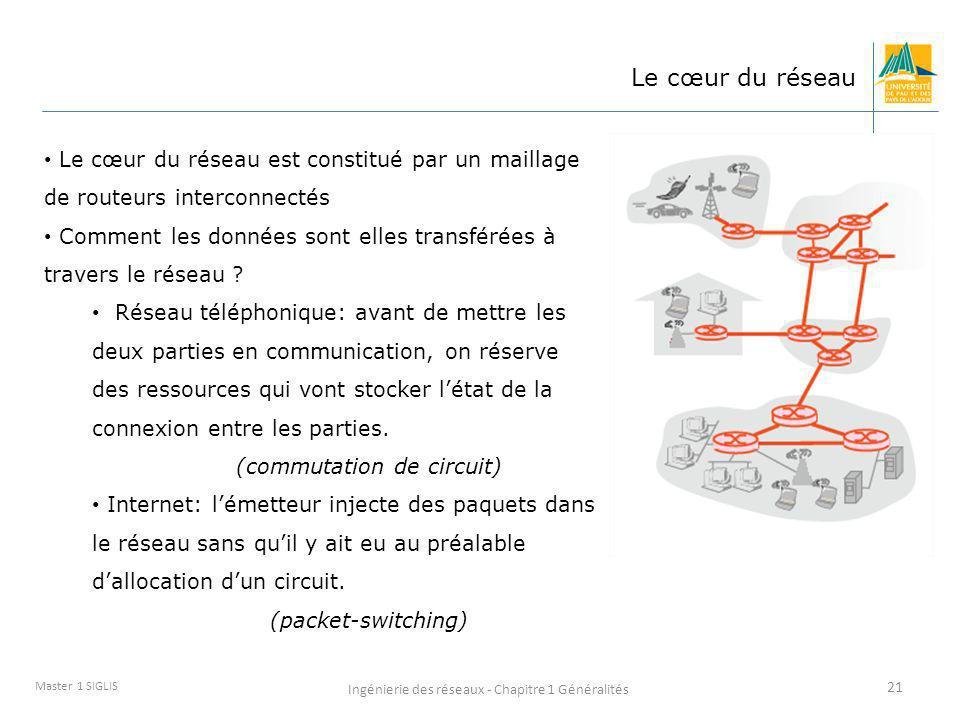 Master 1 - SIGLIS Le cœur du réseau. Le cœur du réseau est constitué par un maillage de routeurs interconnectés.