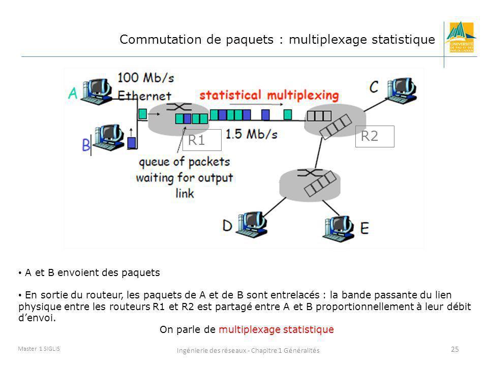 R2 R1 Commutation de paquets : multiplexage statistique