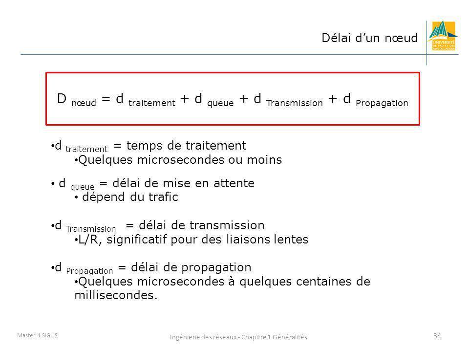 D nœud = d traitement + d queue + d Transmission + d Propagation