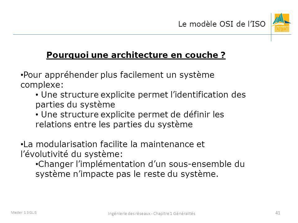 Pourquoi une architecture en couche
