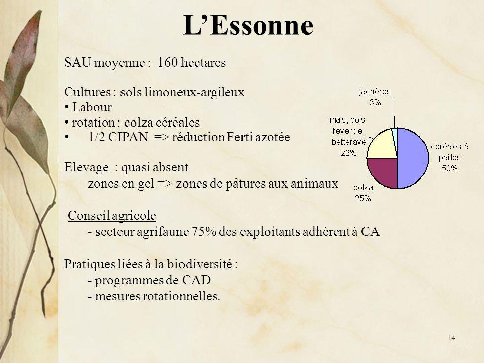 L'Essonne SAU moyenne : 160 hectares Cultures : sols limoneux-argileux