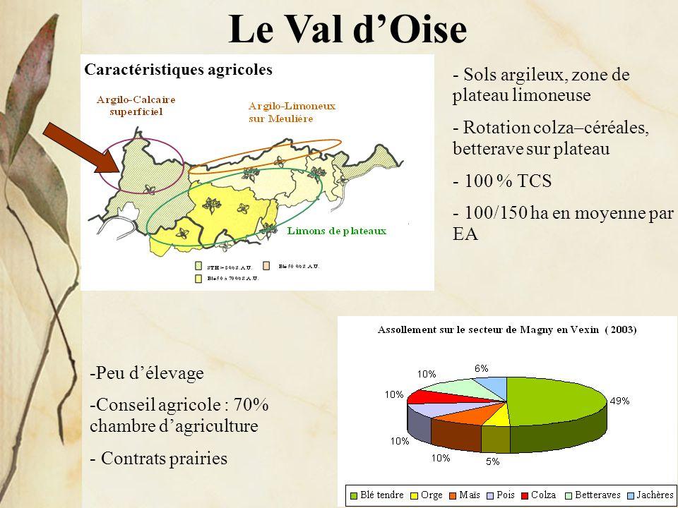 Le Val d'Oise - Sols argileux, zone de plateau limoneuse