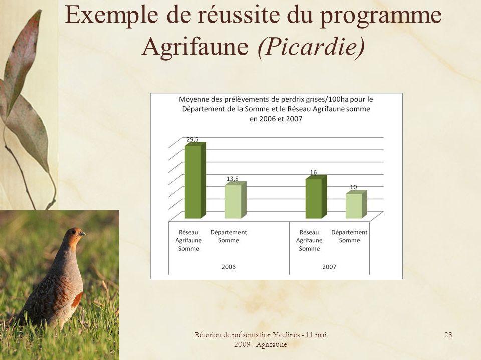Exemple de réussite du programme Agrifaune (Picardie)
