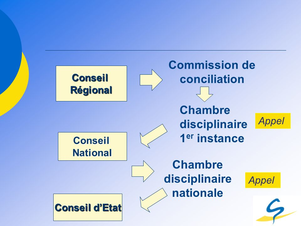 Commission de conciliation Chambre disciplinaire nationale
