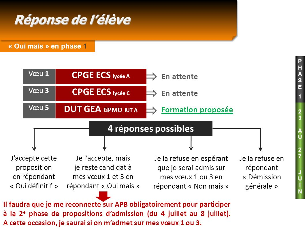 Réponse de l'élève CPGE ECS lycée A CPGE ECS lycée C