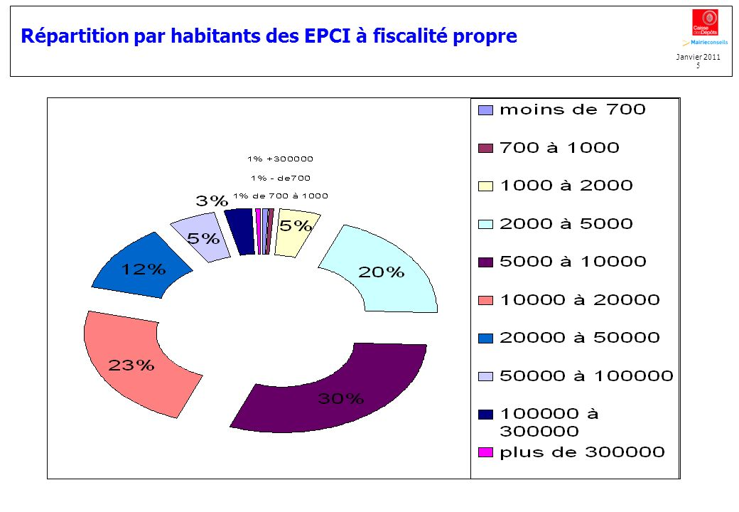Répartition par habitants des EPCI à fiscalité propre