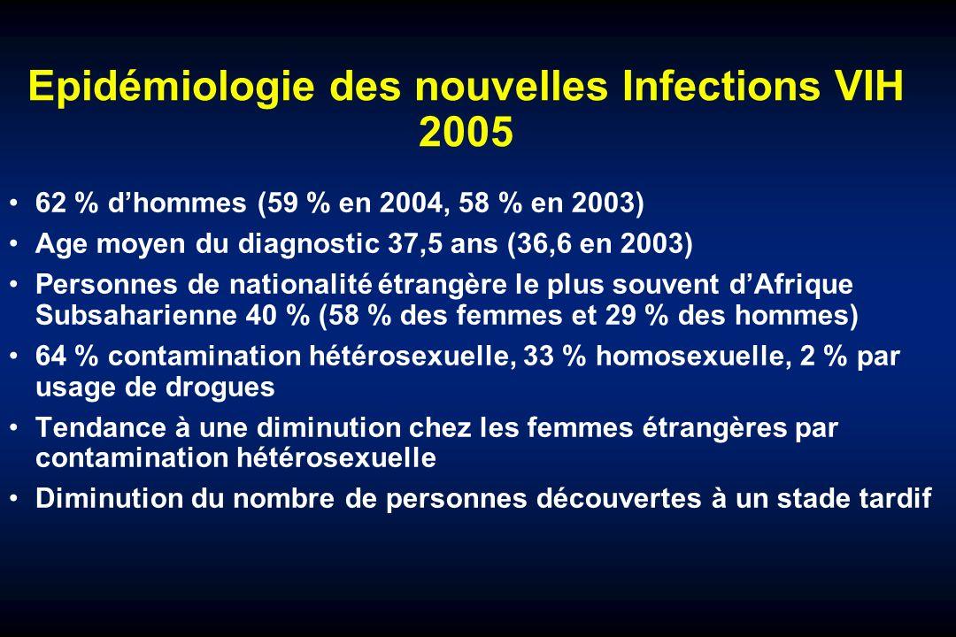 Epidémiologie des nouvelles Infections VIH 2005