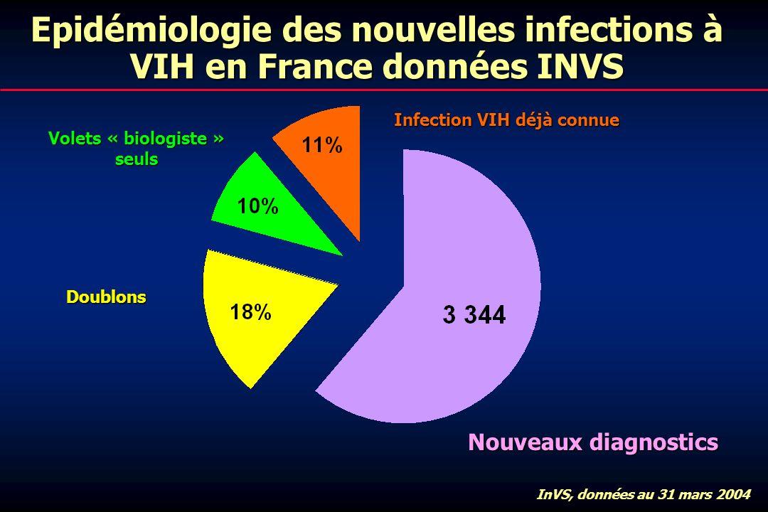 Epidémiologie des nouvelles infections à VIH en France données INVS