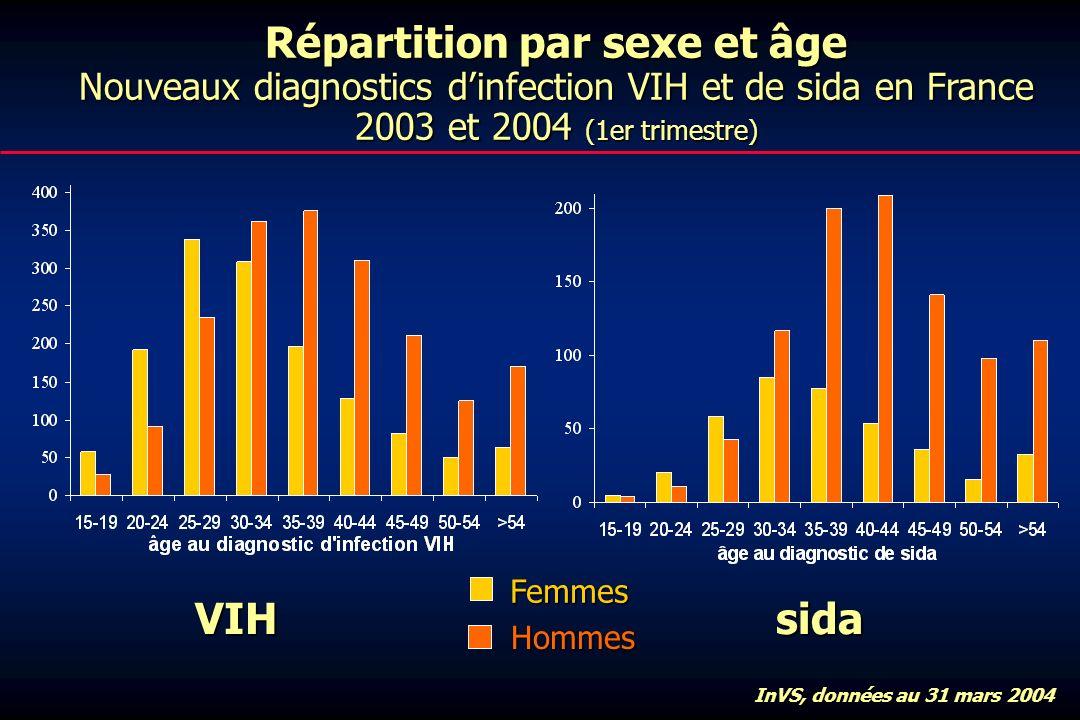 Répartition par sexe et âge Nouveaux diagnostics d'infection VIH et de sida en France 2003 et 2004 (1er trimestre)