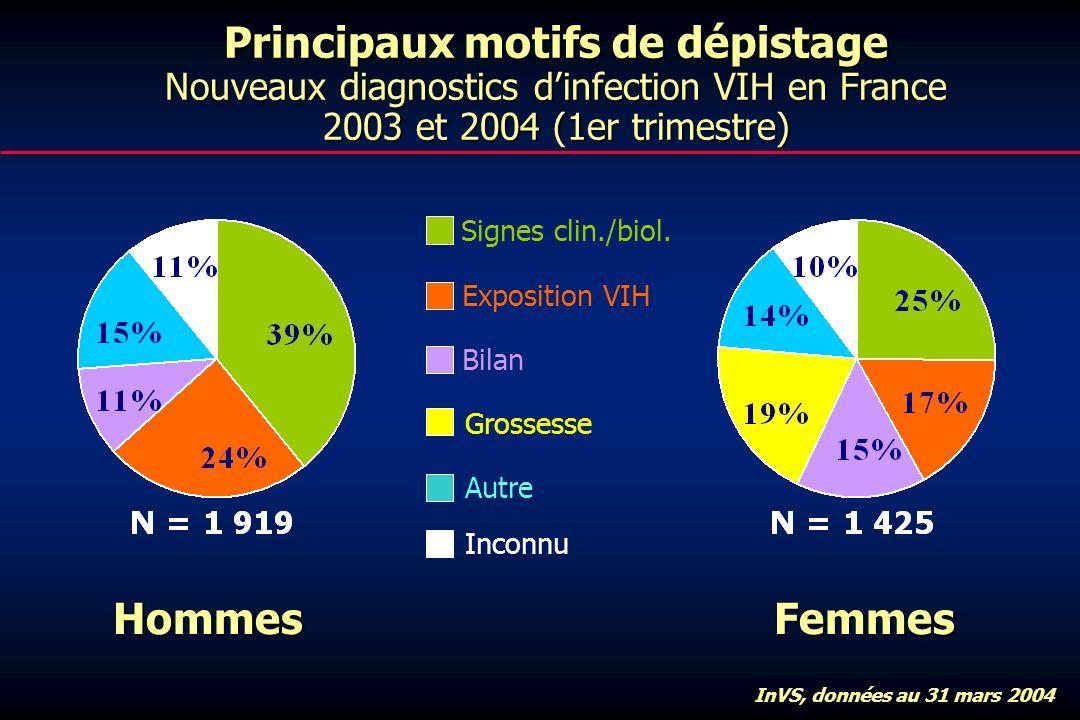 Principaux motifs de dépistage Nouveaux diagnostics d'infection VIH en France 2003 et 2004 (1er trimestre)