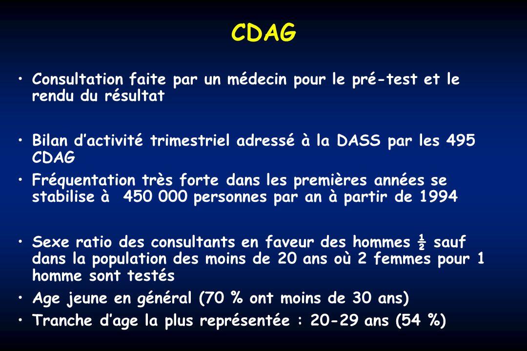 CDAG Consultation faite par un médecin pour le pré-test et le rendu du résultat. Bilan d'activité trimestriel adressé à la DASS par les 495 CDAG.