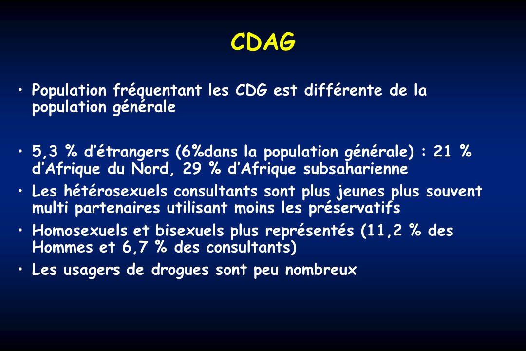 CDAG Population fréquentant les CDG est différente de la population générale.