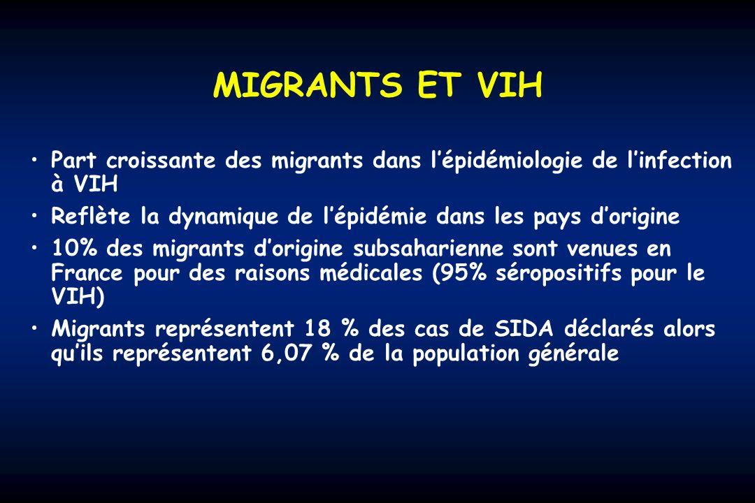 MIGRANTS ET VIH Part croissante des migrants dans l'épidémiologie de l'infection à VIH. Reflète la dynamique de l'épidémie dans les pays d'origine.