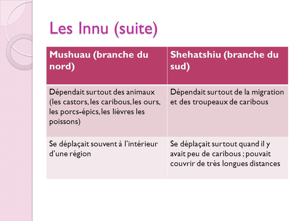 Les Innu (suite) Mushuau (branche du nord) Shehatshiu (branche du sud)