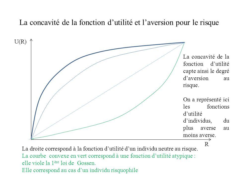 La concavité de la fonction d'utilité et l'aversion pour le risque