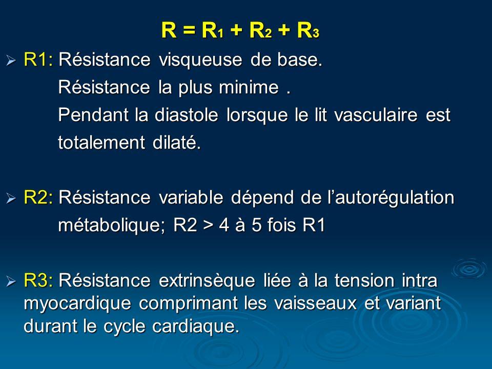 R = R1 + R2 + R3 R1: Résistance visqueuse de base.