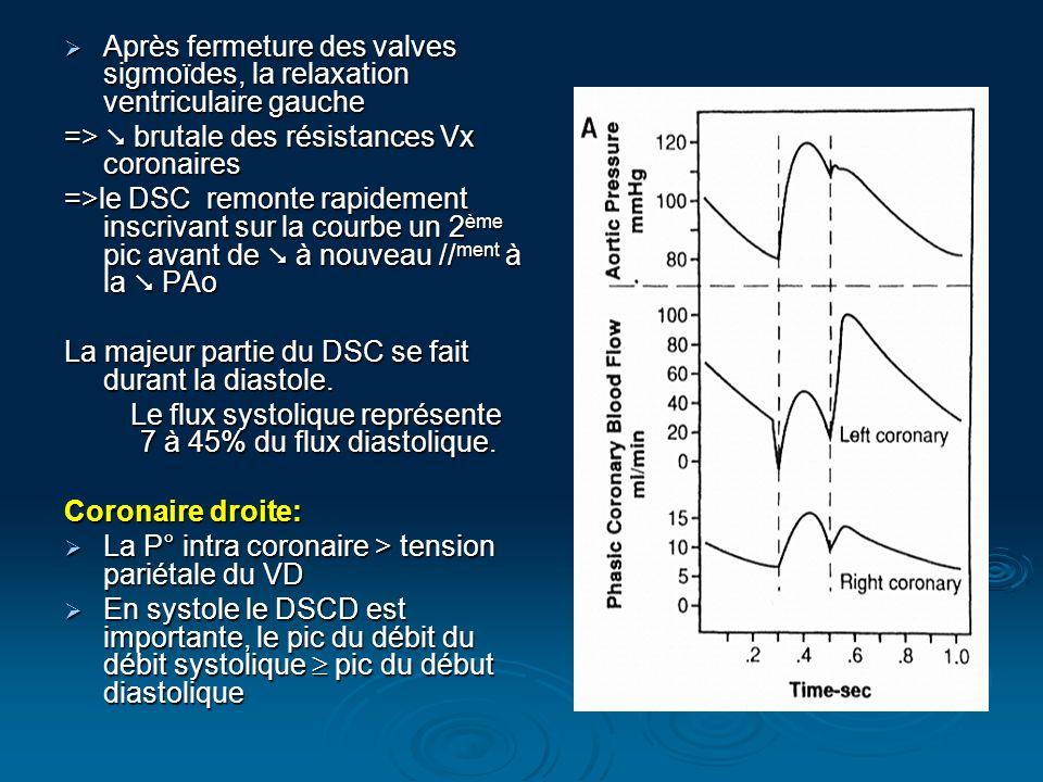 Le flux systolique représente 7 à 45% du flux diastolique.