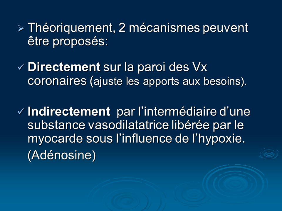 Théoriquement, 2 mécanismes peuvent être proposés: