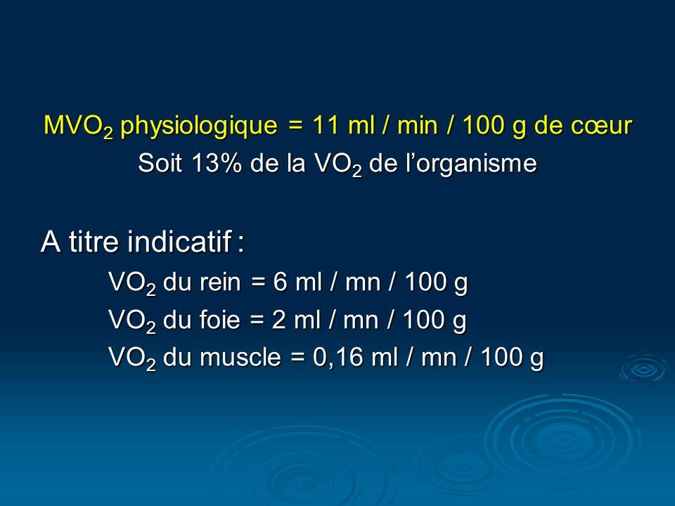 A titre indicatif : MVO2 physiologique = 11 ml / min / 100 g de cœur