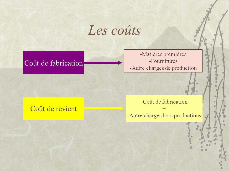 Les coûts Coût de fabrication Coût de revient -Matières premières
