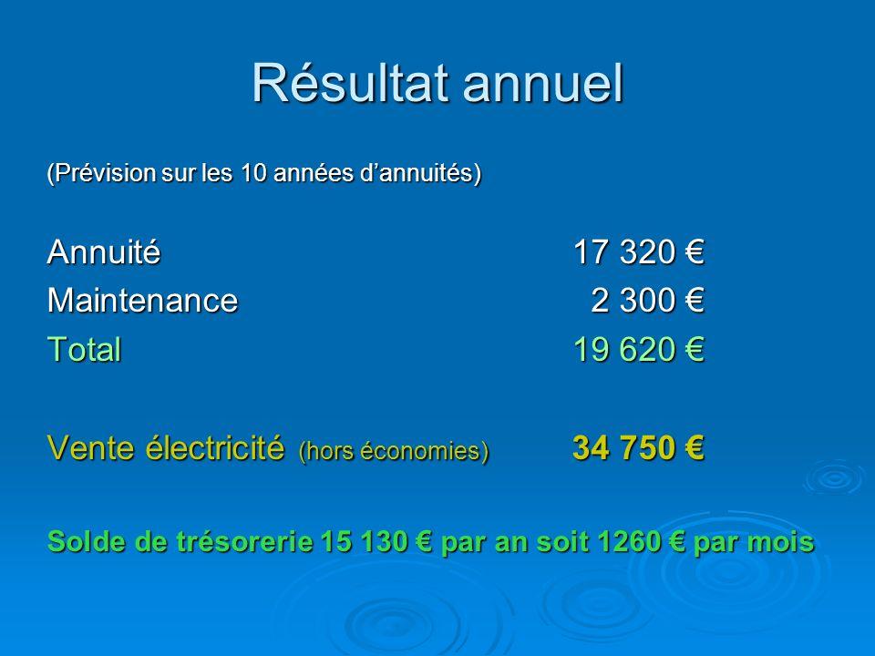 Résultat annuel Annuité 17 320 € Maintenance 2 300 € Total 19 620 €