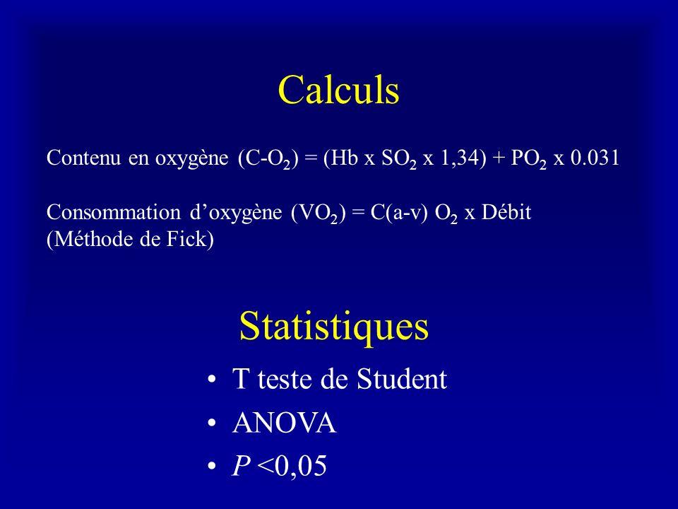 Calculs Statistiques T teste de Student ANOVA P <0,05
