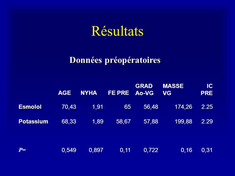 Résultats Données préopératoires AGE NYHA FE PRE GRAD Ao-VG MASSE VG