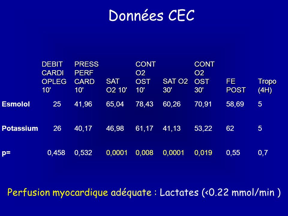 Données CEC DEBIT CARDIOPLEG 10 PRESS PERF CARD 10 SAT O2 10 CONT O2 OST 10 SAT O2 30 CONT O2 OST 30