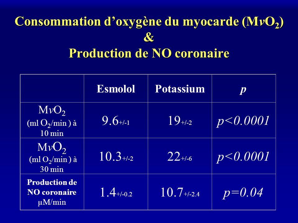 Consommation d'oxygène du myocarde (MvO2) & Production de NO coronaire