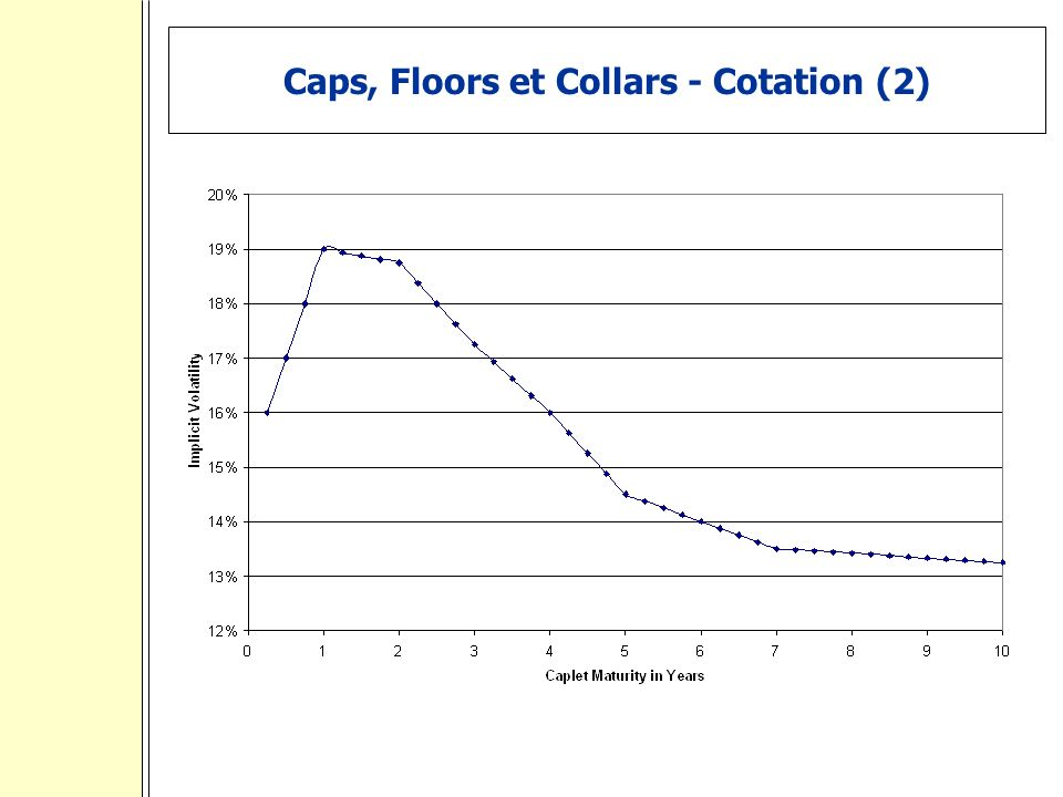 Caps, Floors et Collars - Cotation (2)
