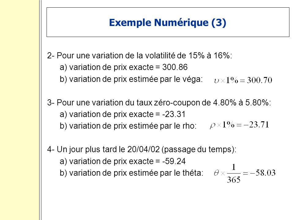 Exemple Numérique (3) 2- Pour une variation de la volatilité de 15% à 16%: a) variation de prix exacte = 300.86.