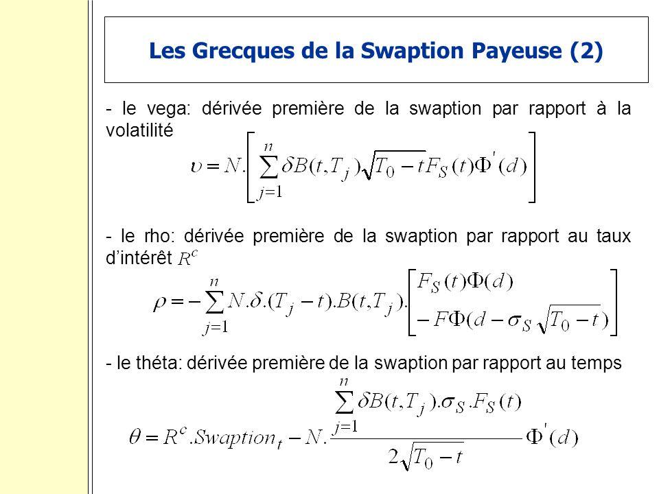 Les Grecques de la Swaption Payeuse (2)