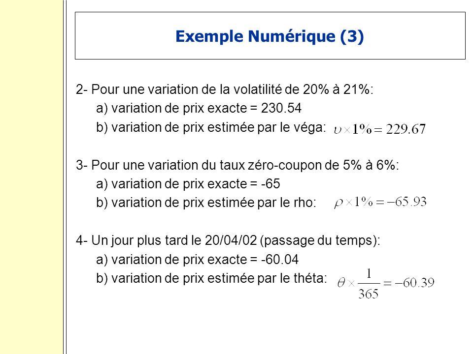 Exemple Numérique (3) 2- Pour une variation de la volatilité de 20% à 21%: a) variation de prix exacte = 230.54.