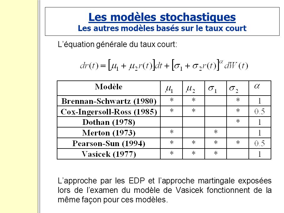 Les modèles stochastiques Les autres modèles basés sur le taux court