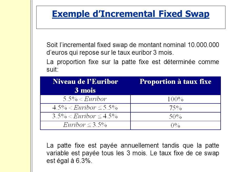 Exemple d'Incremental Fixed Swap