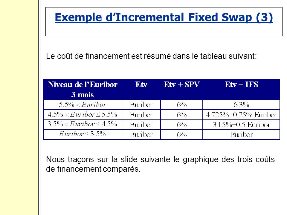 Exemple d'Incremental Fixed Swap (3)